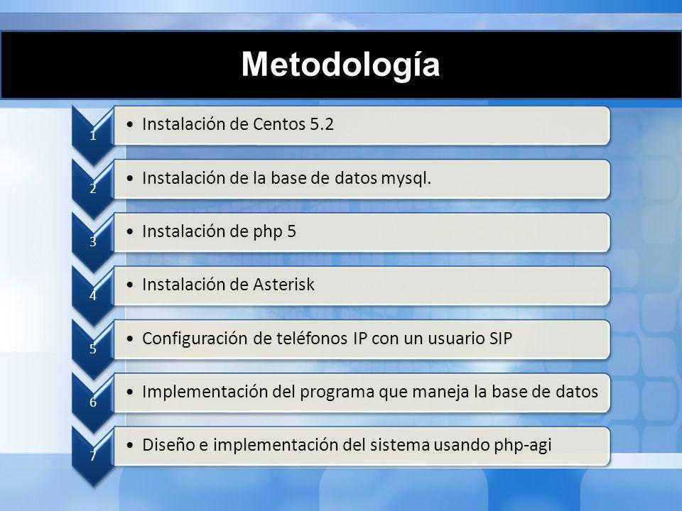 1 Instalación de Centos 5.2 2 Instalación de la base de datos mysql. 3 Instalación de php 5 4 Instalación de Asterisk 5 Configuración de teléfonos IP