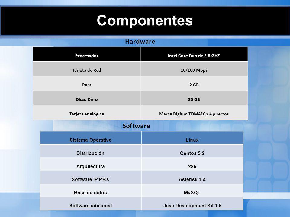 ProcesadorIntel Core Duo de 2.8 GHZ Tarjeta de Red10/100 Mbps Ram2 GB Disco Duro80 GB Tarjeta analógicaMarca Digium TDM410p 4 puertos Sistema Operativ