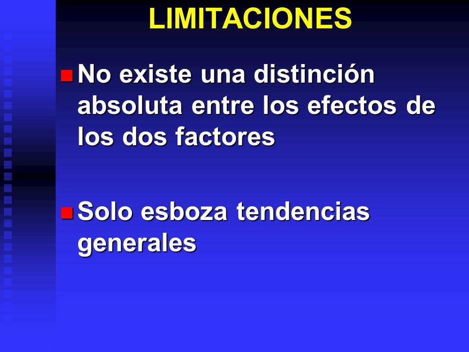 LIMITACIONES No existe una distinción absoluta entre los efectos de los dos factores No existe una distinción absoluta entre los efectos de los dos factores Solo esboza tendencias generales Solo esboza tendencias generales
