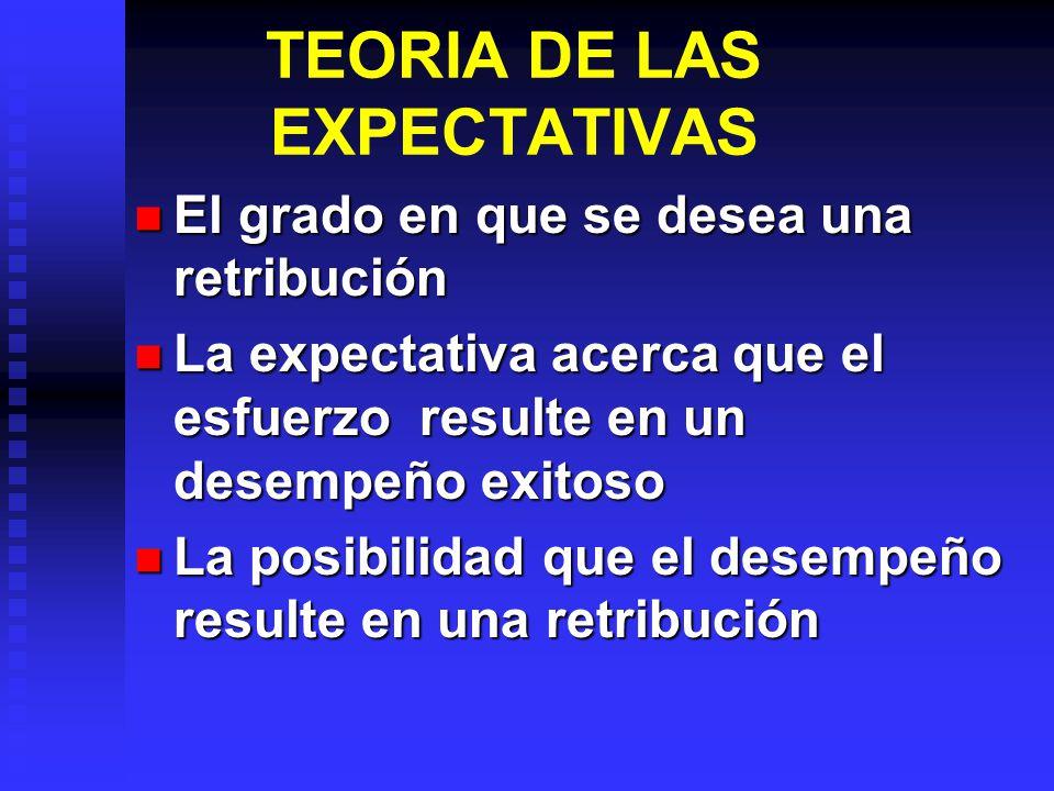 TEORIA DE LAS EXPECTATIVAS El grado en que se desea una retribución El grado en que se desea una retribución La expectativa acerca que el esfuerzo resulte en un desempeño exitoso La expectativa acerca que el esfuerzo resulte en un desempeño exitoso La posibilidad que el desempeño resulte en una retribución La posibilidad que el desempeño resulte en una retribución