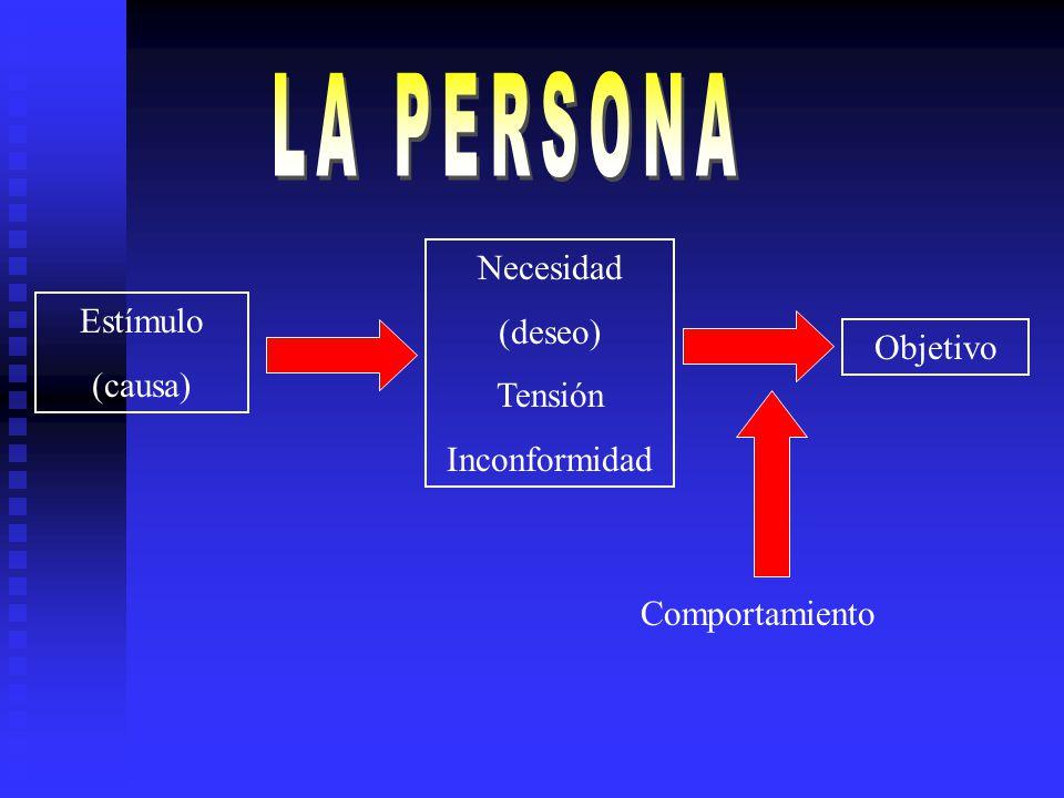 Estímulo (causa) Necesidad (deseo) Tensión Inconformidad Objetivo Comportamiento