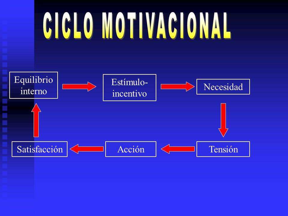 Equilibrio interno Estímulo- incentivo Necesidad TensiónAcciónSatisfacción