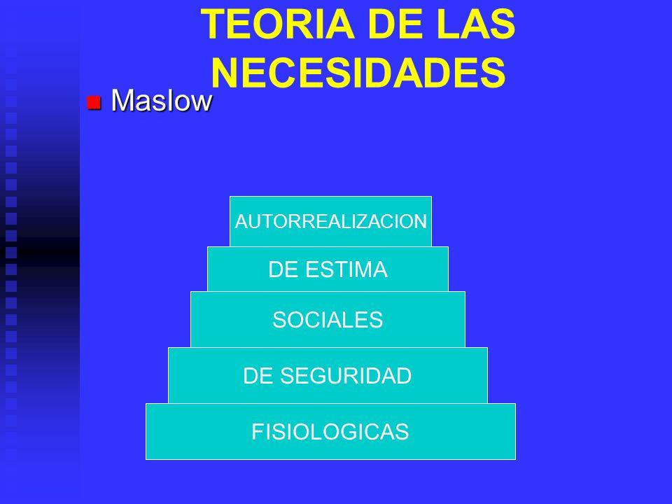 TEORIA DE LAS NECESIDADES Maslow Maslow FISIOLOGICAS DE SEGURIDAD SOCIALES DE ESTIMA AUTORREALIZACION