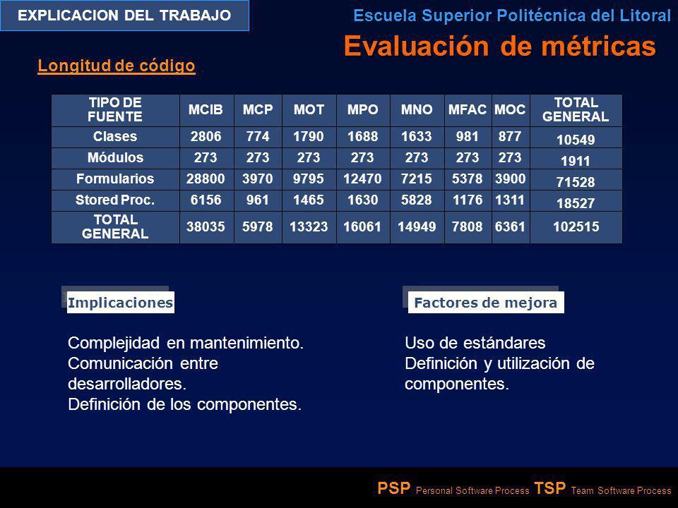 PSP Personal Software Process TSP Team Software Process EXPLICACION DEL TRABAJO Escuela Superior Politécnica del Litoral Evaluación de métricas Longit