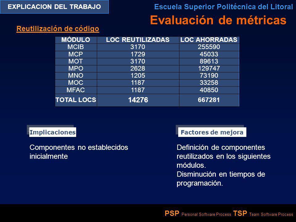 PSP Personal Software Process TSP Team Software Process EXPLICACION DEL TRABAJO Escuela Superior Politécnica del Litoral Reutilización de código Evalu