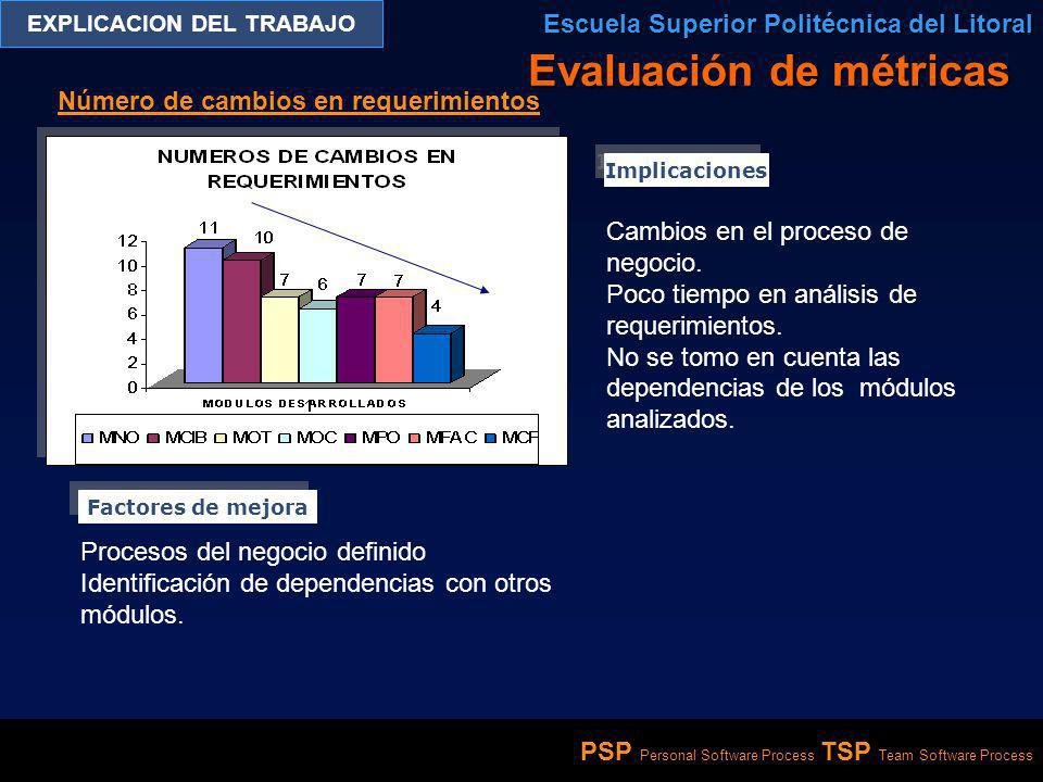 PSP Personal Software Process TSP Team Software Process EXPLICACION DEL TRABAJO Escuela Superior Politécnica del Litoral Número de cambios en requerim