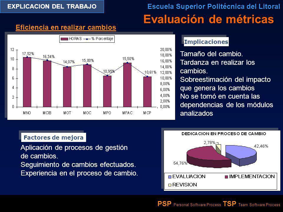 PSP Personal Software Process TSP Team Software Process EXPLICACION DEL TRABAJO Escuela Superior Politécnica del Litoral Eficiencia en realizar cambio