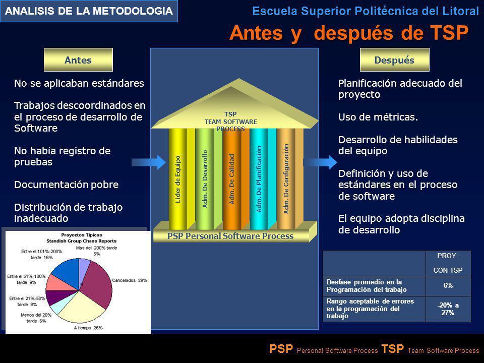 PSP Personal Software Process TSP Team Software Process ANALISIS DE LA METODOLOGIA Escuela Superior Politécnica del Litoral Antes y después de TSP PSP