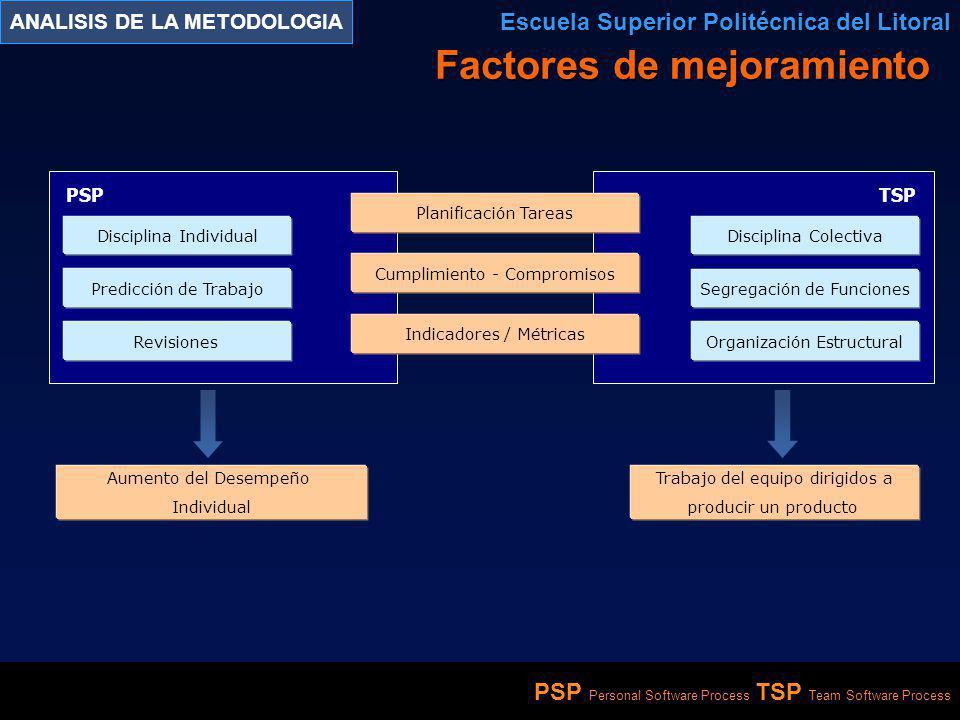 PSP Personal Software Process TSP Team Software Process ANALISIS DE LA METODOLOGIA Escuela Superior Politécnica del Litoral PSPTSP Disciplina Individu