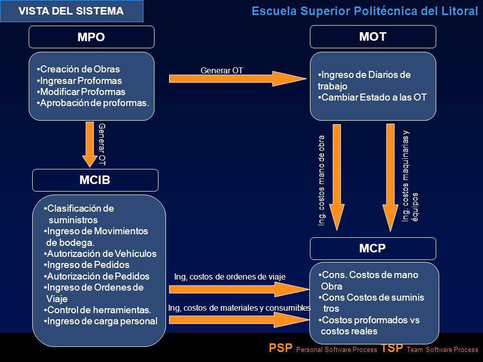 PSP Personal Software Process TSP Team Software Process VISTA DEL SISTEMA Escuela Superior Politécnica del Litoral MPO Creación de Obras Ingresar Prof