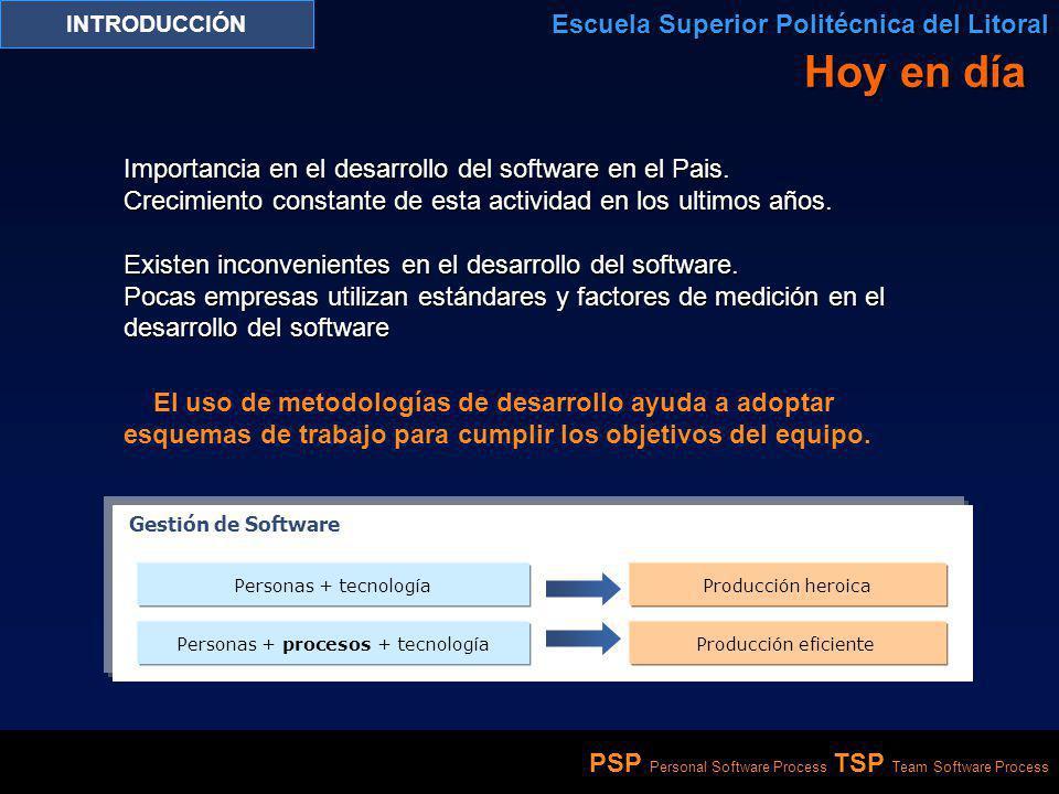 PSP Personal Software Process TSP Team Software Process INTRODUCCIÓN Escuela Superior Politécnica del Litoral Hoy en día Importancia en el desarrollo