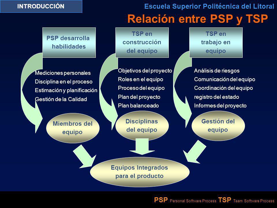 PSP Personal Software Process TSP Team Software Process INTRODUCCIÓN Escuela Superior Politécnica del Litoral Relación entre PSP y TSP PSP desarrolla