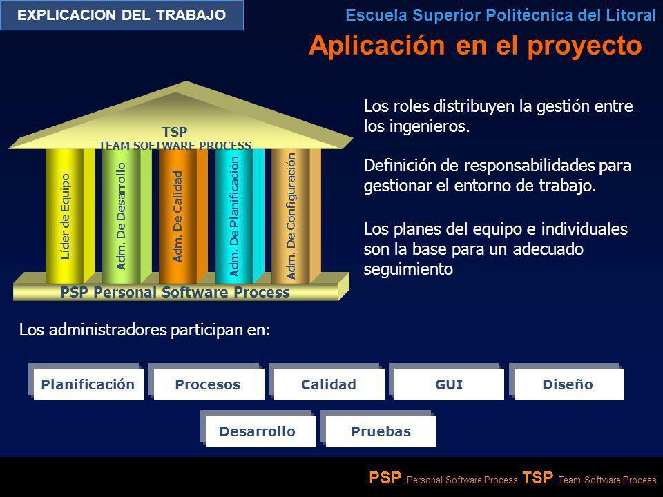 PSP Personal Software Process TSP Team Software Process EXPLICACION DEL TRABAJO Escuela Superior Politécnica del Litoral Roles y Responsabilidades Conducir al equipo en la definición, diseño, desarrollo y pruebas del producto.