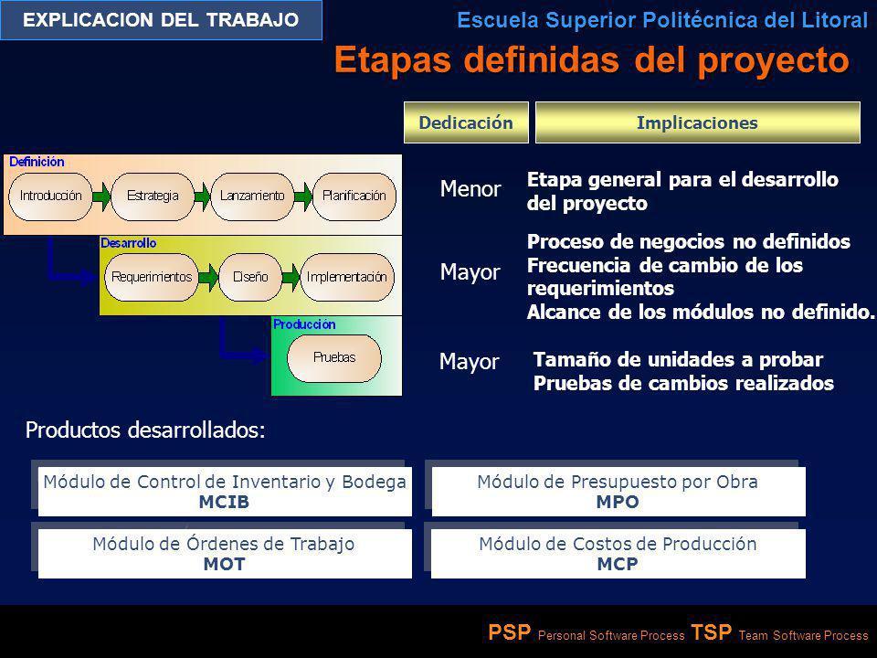 PSP Personal Software Process TSP Team Software Process EXPLICACION DEL TRABAJO Escuela Superior Politécnica del Litoral Evaluación de métricas …las métricas son escalas de unidades sobre las cuales puede medirse un atributo cuantificable.