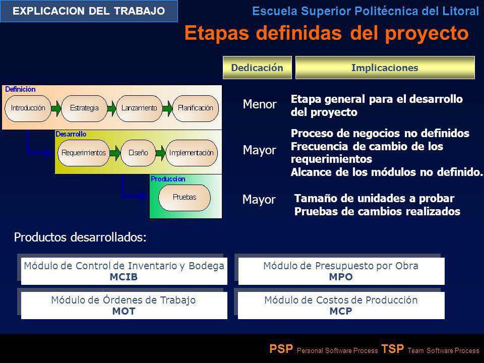 PSP Personal Software Process TSP Team Software Process EXPLICACION DEL TRABAJO Escuela Superior Politécnica del Litoral Etapas definidas del proyecto