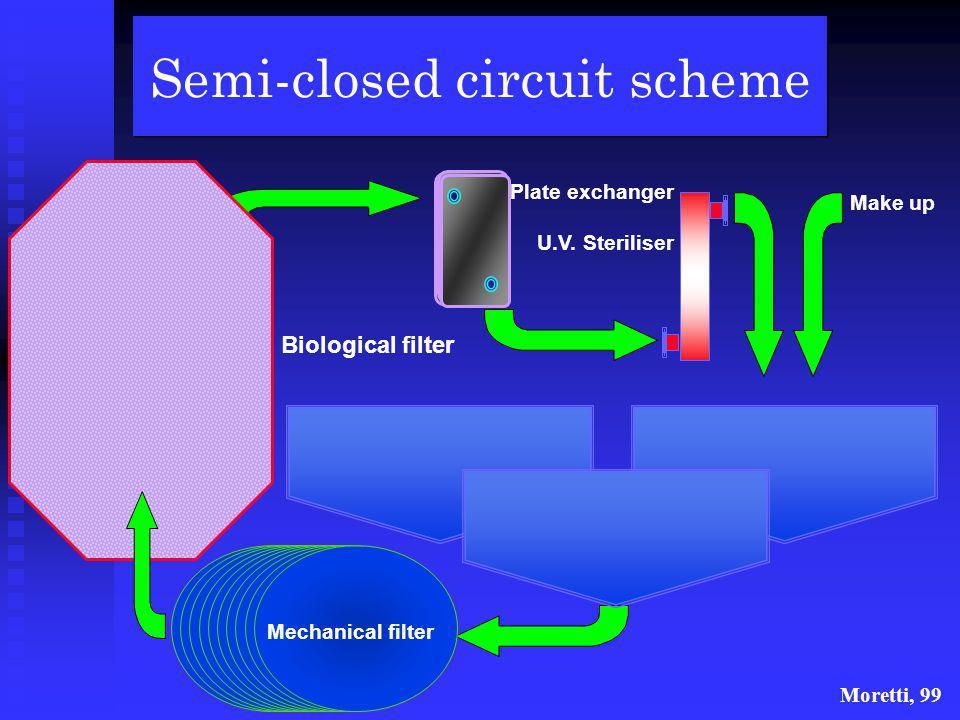 Open circuit scheme Mechanical filter Plate exchanger U.V. Steriliser Moretti, 99