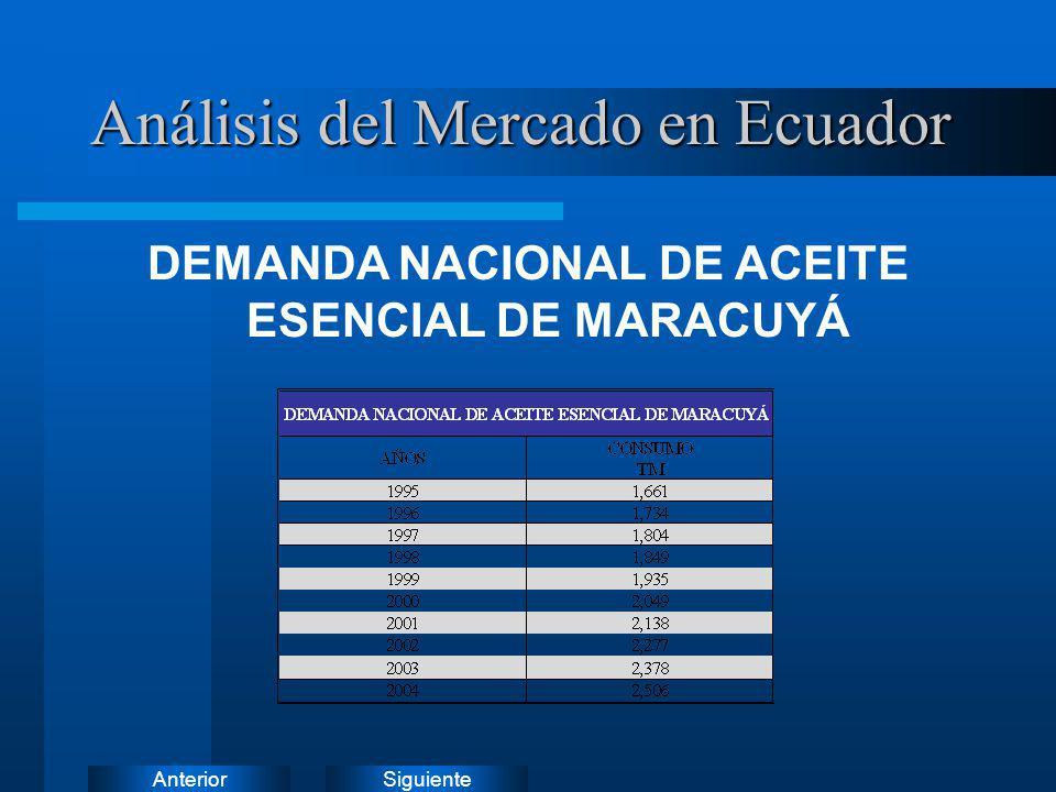 SiguienteAnterior DEMANDA NACIONAL DE ACEITE ESENCIAL DE MARACUYÁ Análisis del Mercado en Ecuador