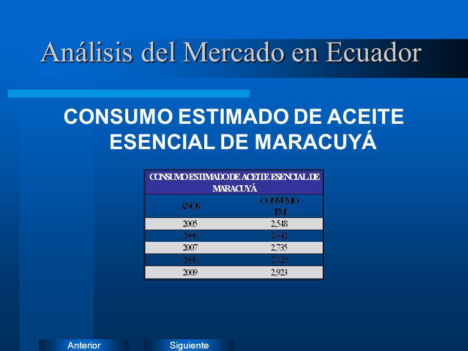 SiguienteAnterior CONSUMO ESTIMADO DE ACEITE ESENCIAL DE MARACUYÁ Análisis del Mercado en Ecuador