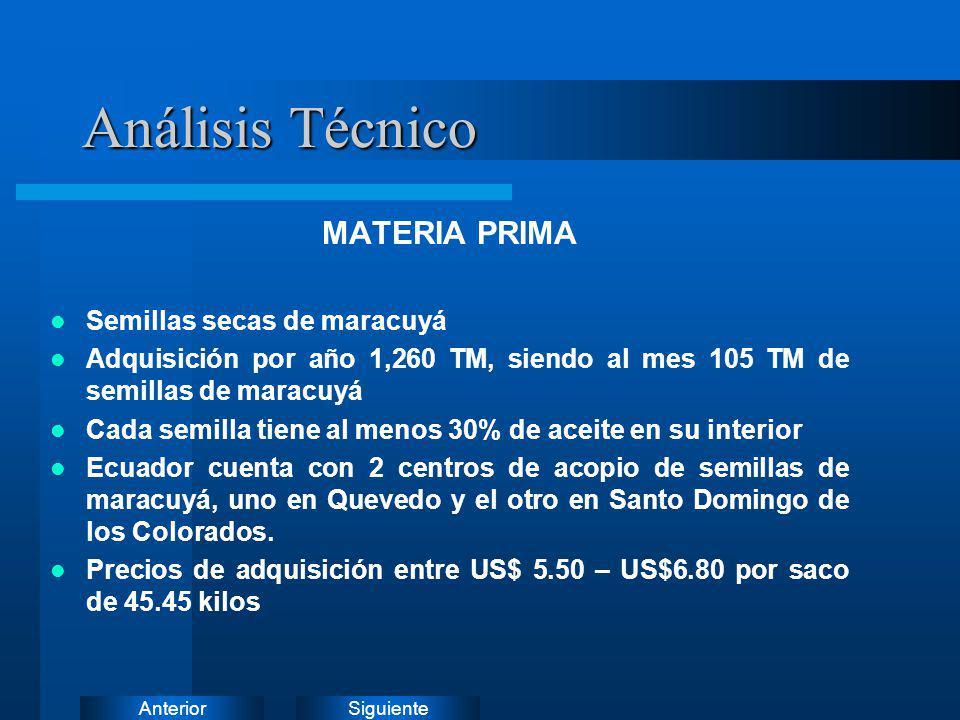 SiguienteAnterior Análisis Técnico MATERIA PRIMA Semillas secas de maracuyá Adquisición por año 1,260 TM, siendo al mes 105 TM de semillas de maracuyá