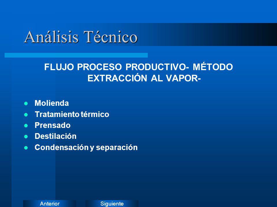 SiguienteAnterior FLUJO PROCESO PRODUCTIVO- MÉTODO EXTRACCIÓN AL VAPOR- Molienda Tratamiento térmico Prensado Destilación Condensación y separación An