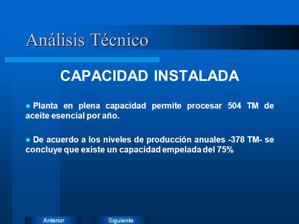 SiguienteAnterior CAPACIDAD INSTALADA Planta en plena capacidad permite procesar 504 TM de aceite esencial por año. De acuerdo a los niveles de produc