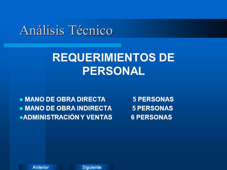 SiguienteAnterior REQUERIMIENTOS DE PERSONAL MANO DE OBRA DIRECTA 5 PERSONAS MANO DE OBRA INDIRECTA 5 PERSONAS ADMINISTRACIÓN Y VENTAS 6 PERSONAS Anál