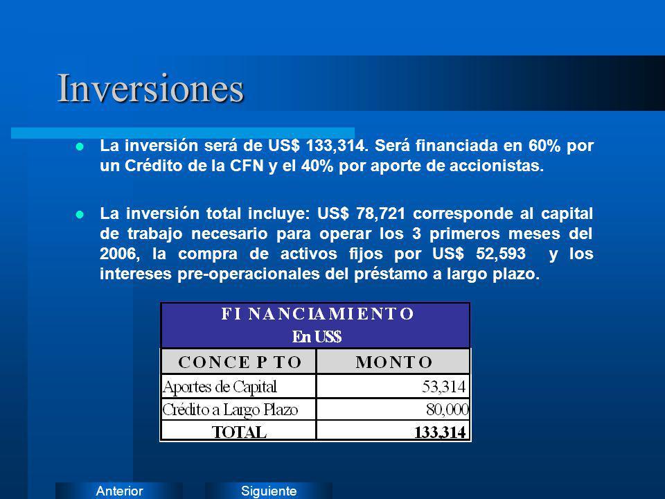 SiguienteAnteriorInversiones La inversión será de US$ 133,314. Será financiada en 60% por un Crédito de la CFN y el 40% por aporte de accionistas. La