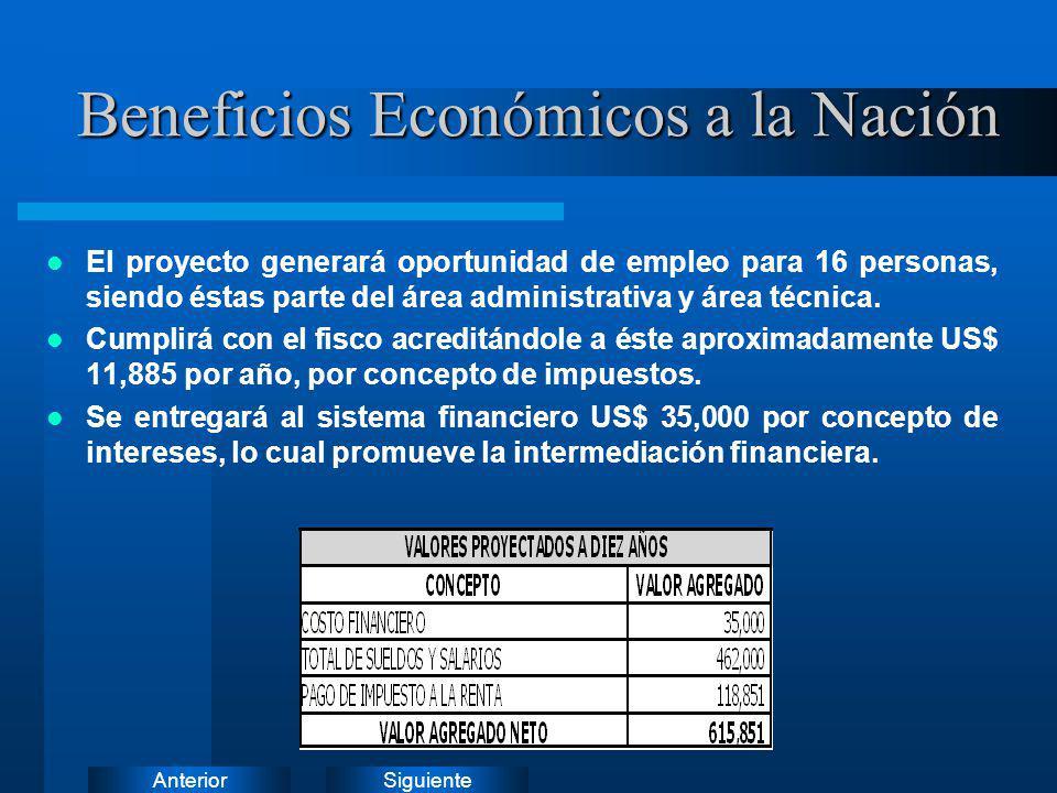 SiguienteAnterior Beneficios Económicos a la Nación El proyecto generará oportunidad de empleo para 16 personas, siendo éstas parte del área administr