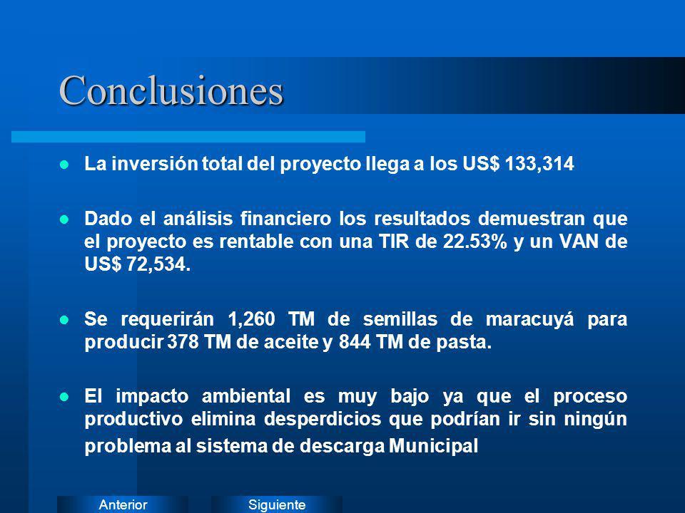 SiguienteAnteriorConclusiones La inversión total del proyecto llega a los US$ 133,314 Dado el análisis financiero los resultados demuestran que el pro