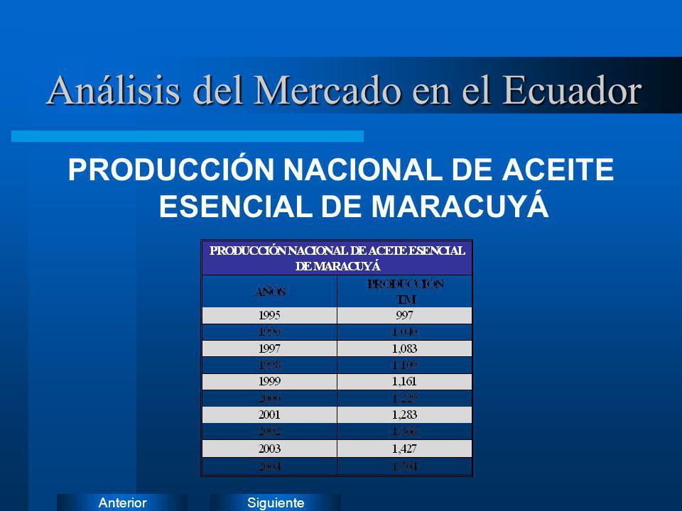 SiguienteAnterior PRODUCCIÓN NACIONAL DE ACEITE ESENCIAL DE MARACUYÁ Análisis del Mercado en el Ecuador
