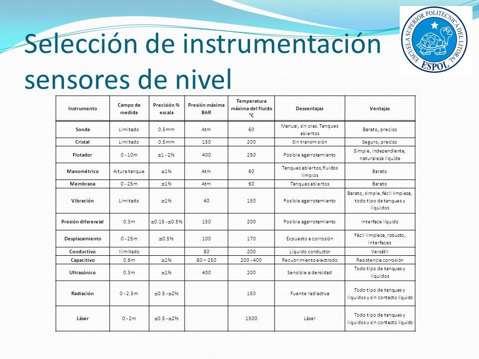 Selección de instrumentación sensores de nivel Instrumento Campo de medida Precisión % escala Presión máxima BAR Temperatura máxima del fluido °C Desv