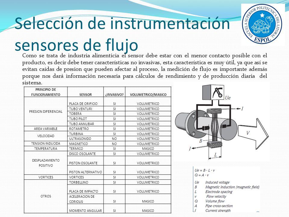 Selección de instrumentación sensores de flujo Como se trata de industria alimenticia el sensor debe estar con el menor contacto posible con el produc