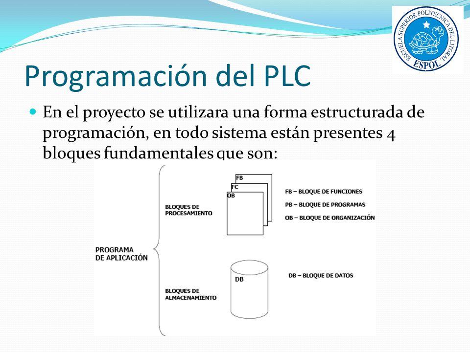 Programación del PLC En el proyecto se utilizara una forma estructurada de programación, en todo sistema están presentes 4 bloques fundamentales que s
