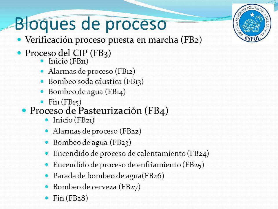 Bloques de proceso Verificación proceso puesta en marcha (FB2) Proceso del CIP (FB3) Inicio (FB11) Alarmas de proceso (FB12) Bombeo soda cáustica (FB1