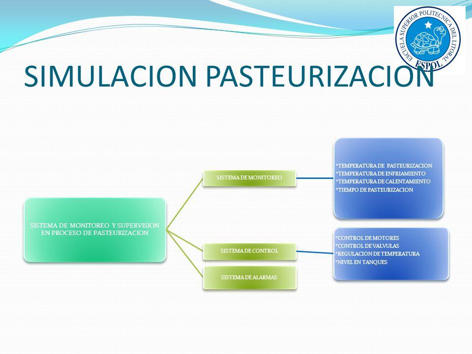 SIMULACION PASTEURIZACION