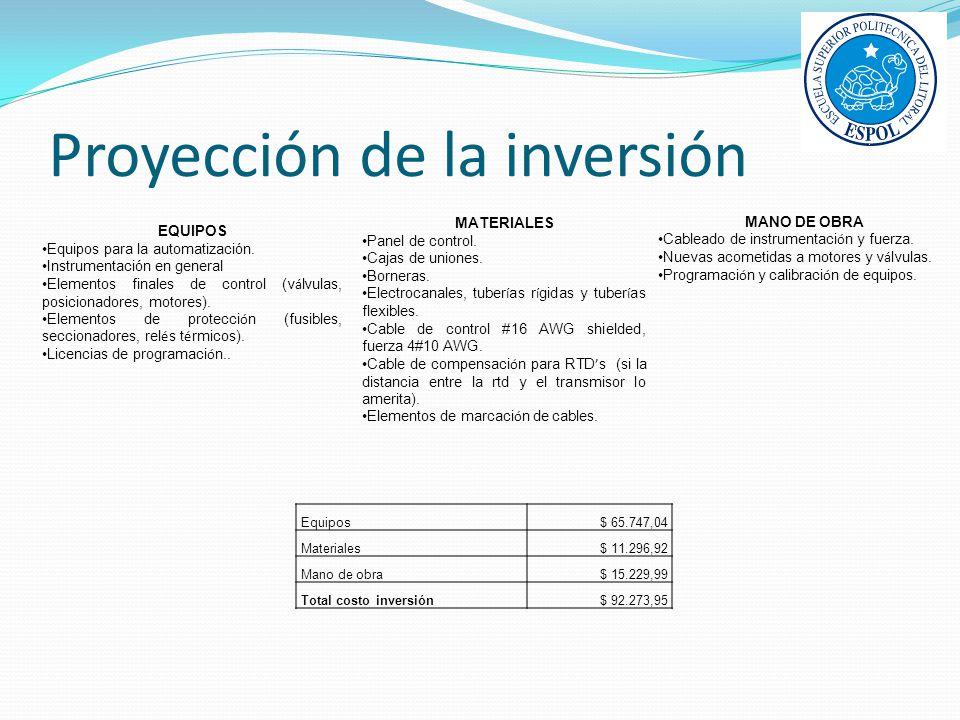 Proyección de la inversión EQUIPOS Equipos para la automatización. Instrumentación en general Elementos finales de control (v á lvulas, posicionadores