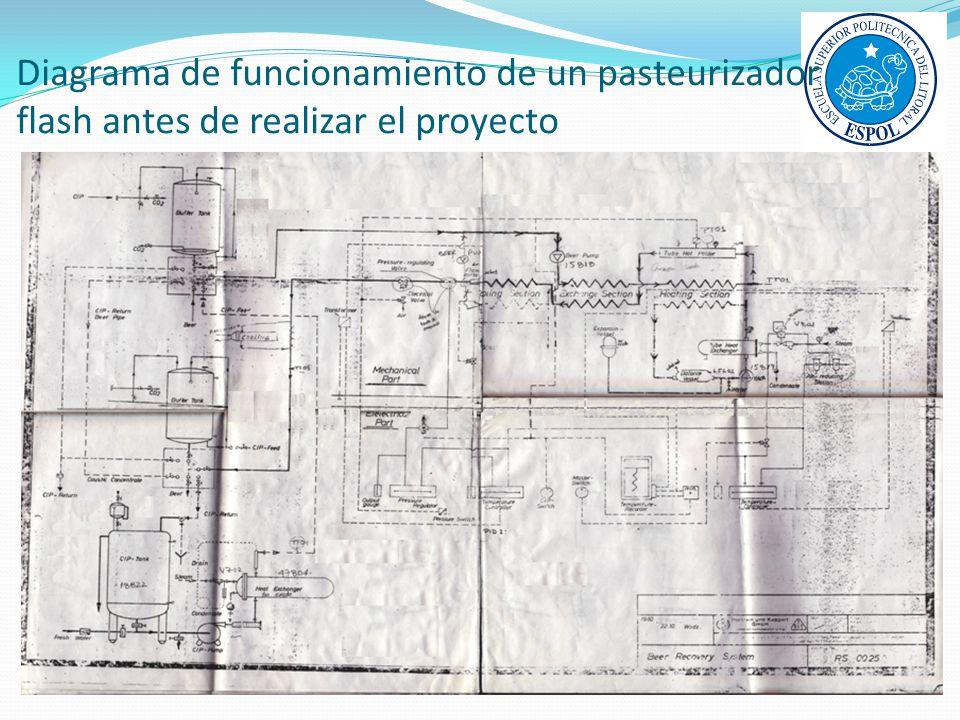 Diagrama de funcionamiento de un pasteurizador flash antes de realizar el proyecto