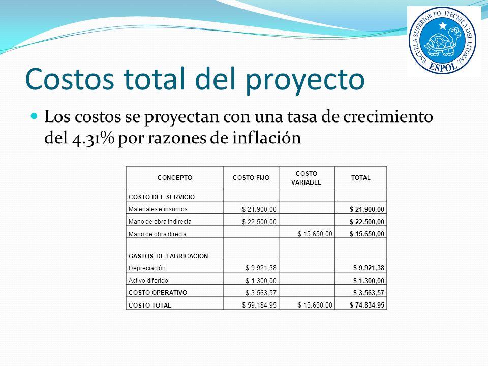 Costos total del proyecto Los costos se proyectan con una tasa de crecimiento del 4.31% por razones de inflación CONCEPTOCOSTO FIJO COSTO VARIABLE TOT