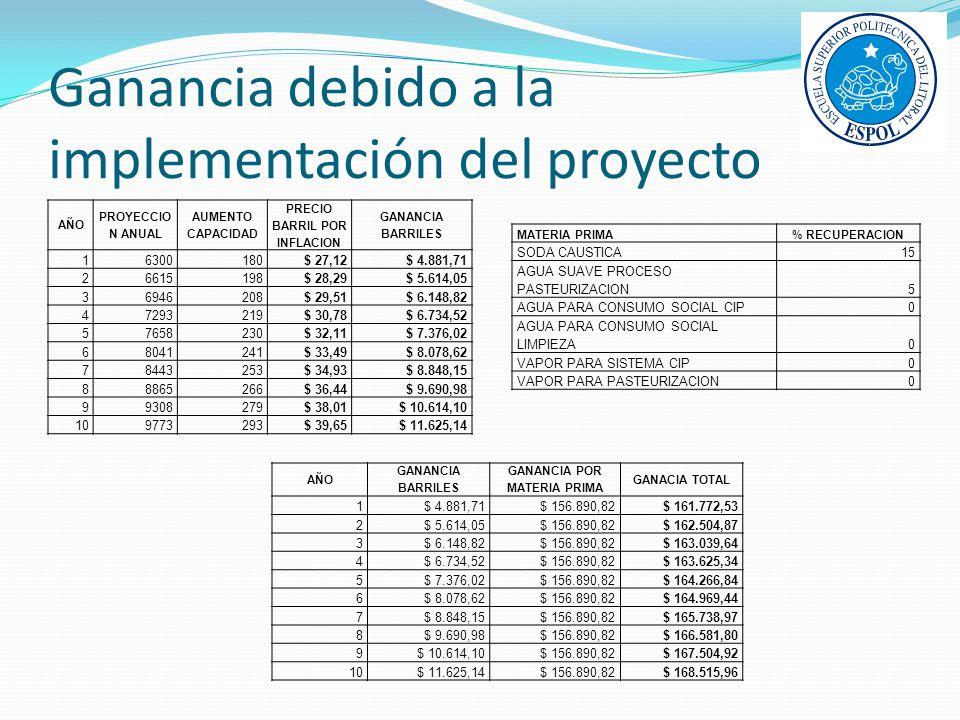Ganancia debido a la implementación del proyecto AÑO PROYECCIO N ANUAL AUMENTO CAPACIDAD PRECIO BARRIL POR INFLACION GANANCIA BARRILES 16300180$ 27,12