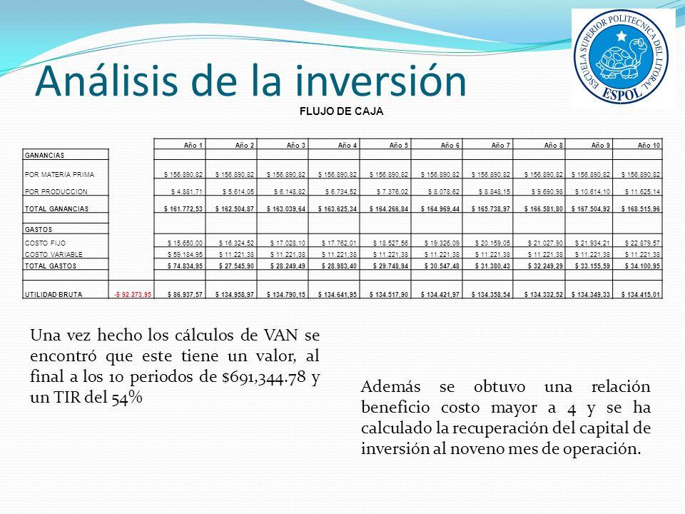 Análisis de la inversión FLUJO DE CAJA Año 1Año 2Año 3Año 4Año 5Año 6Año 7Año 8Año 9Año 10 GANANCIAS POR MATERIA PRIMA$ 156.890,82 POR PRODUCCION$ 4.8
