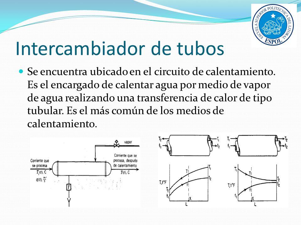 Intercambiador de tubos Se encuentra ubicado en el circuito de calentamiento. Es el encargado de calentar agua por medio de vapor de agua realizando u