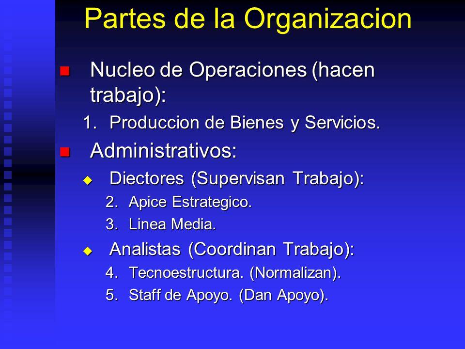 Partes de la Organizacion Nucleo de Operaciones (hacen trabajo): Nucleo de Operaciones (hacen trabajo): 1.Produccion de Bienes y Servicios. Administra