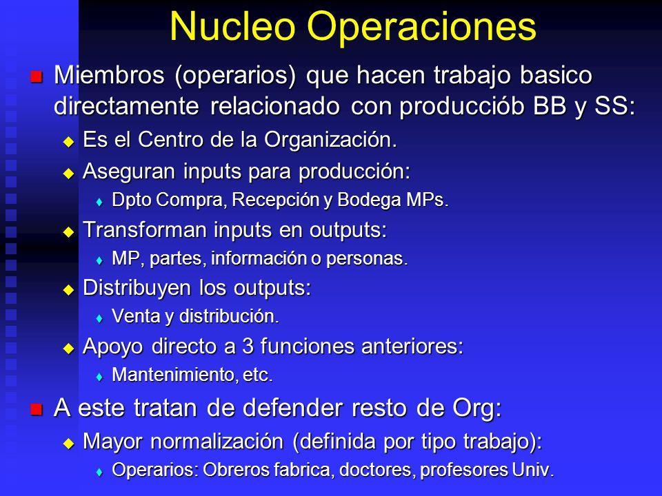 Nucleo Operaciones Miembros (operarios) que hacen trabajo basico directamente relacionado con producciób BB y SS: Miembros (operarios) que hacen traba