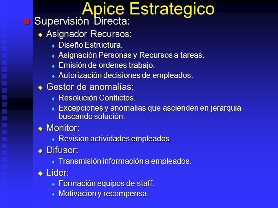 Apice Estrategico Supervisión Directa: Supervisión Directa: Asignador Recursos: Asignador Recursos: Diseño Estructura. Diseño Estructura. Asignación P