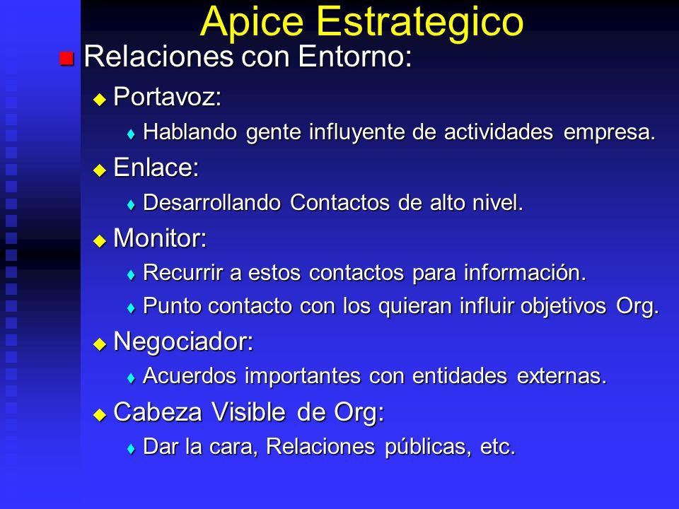 Apice Estrategico Relaciones con Entorno: Relaciones con Entorno: Portavoz: Portavoz: Hablando gente influyente de actividades empresa. Hablando gente
