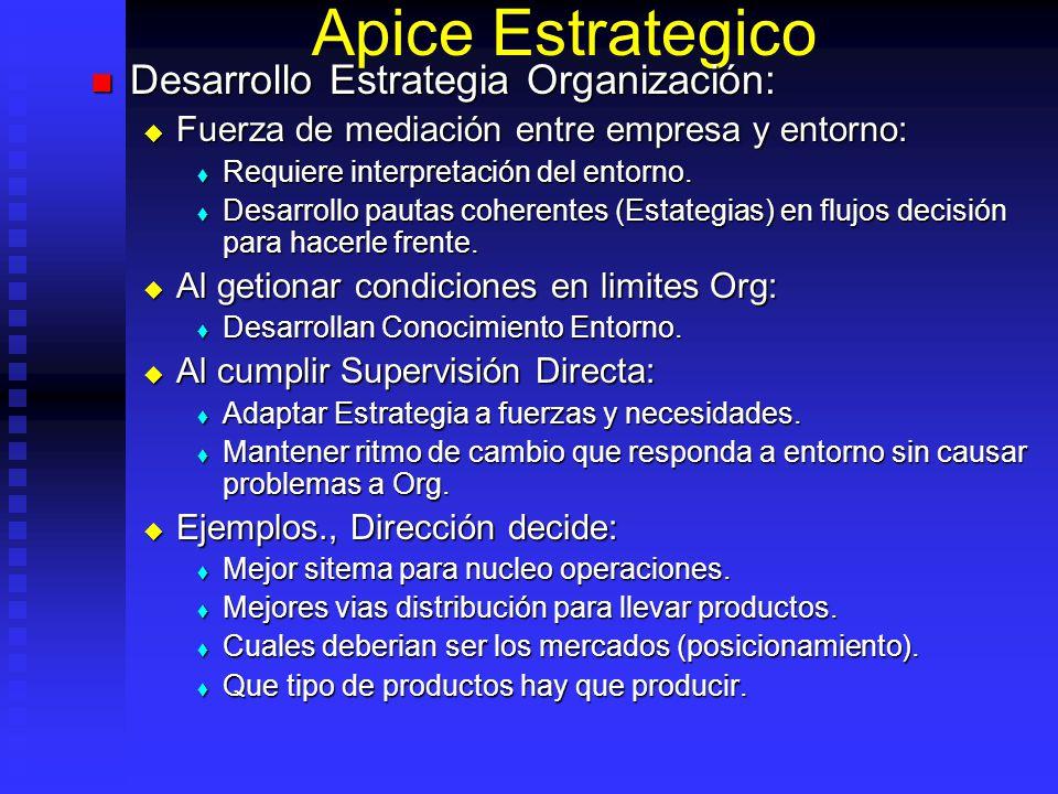 Apice Estrategico Desarrollo Estrategia Organización: Desarrollo Estrategia Organización: Fuerza de mediación entre empresa y entorno: Fuerza de media