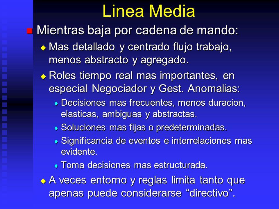 Linea Media Mientras baja por cadena de mando: Mientras baja por cadena de mando: Mas detallado y centrado flujo trabajo, menos abstracto y agregado.