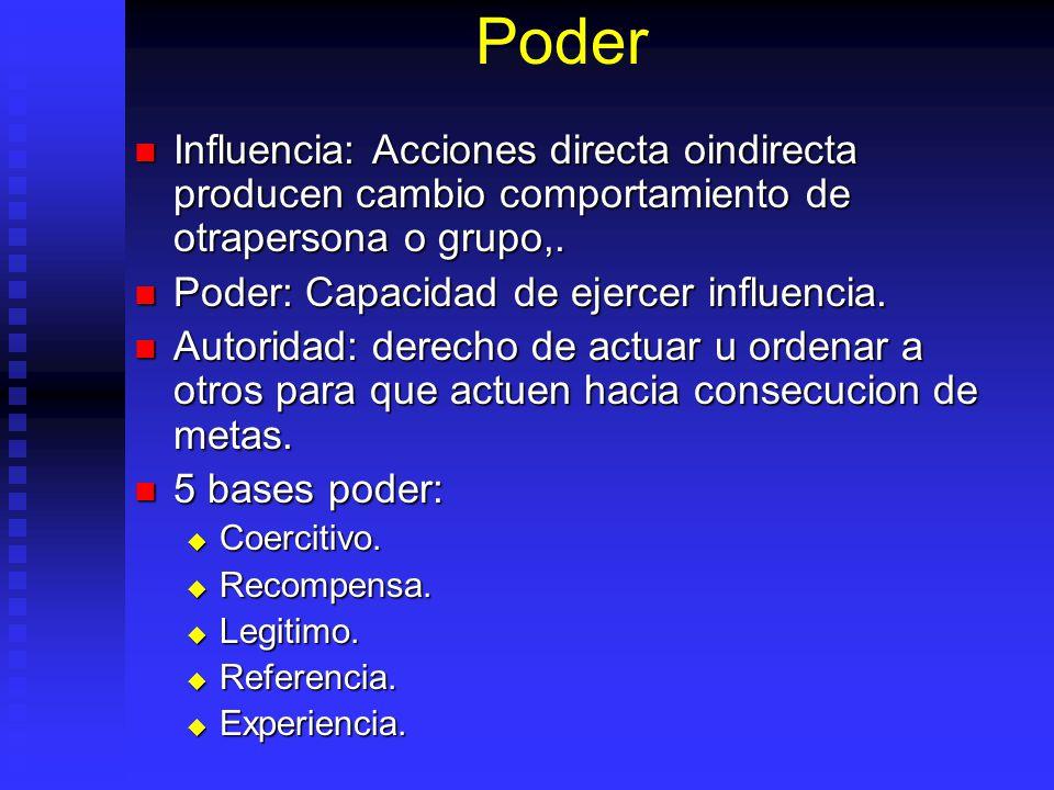Poder Influencia: Acciones directa oindirecta producen cambio comportamiento de otrapersona o grupo,. Influencia: Acciones directa oindirecta producen