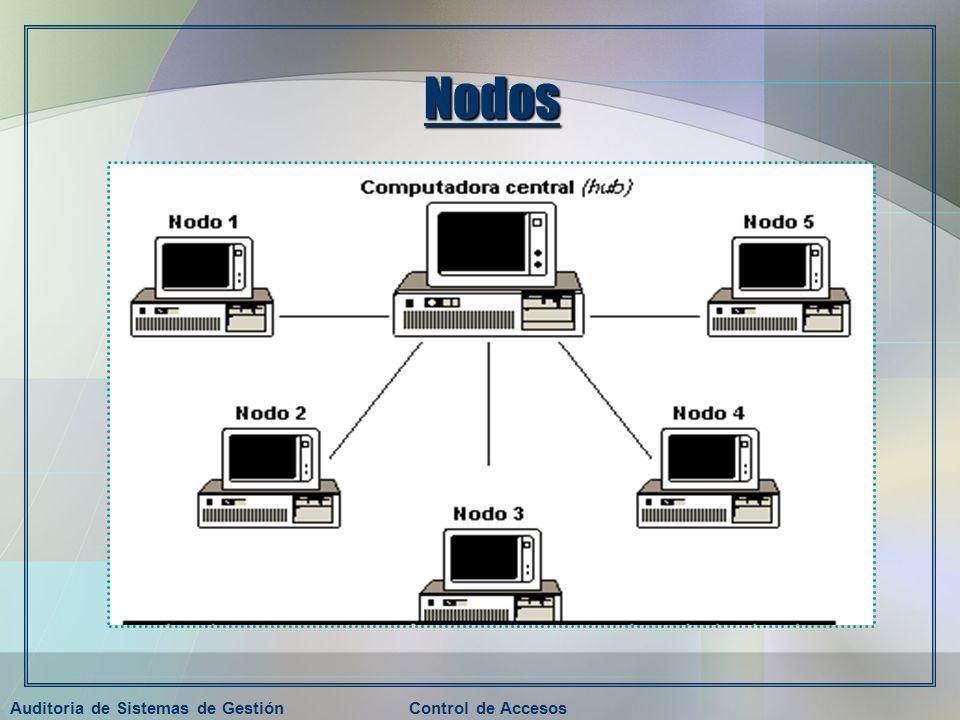 Auditoria de Sistemas de GestiónControl de Accesos Nodos