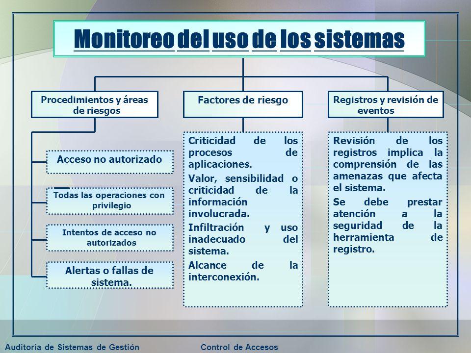 Auditoria de Sistemas de GestiónControl de Accesos Monitoreo del uso de los sistemas Procedimientos y áreas de riesgos Factores de riesgo Registros y